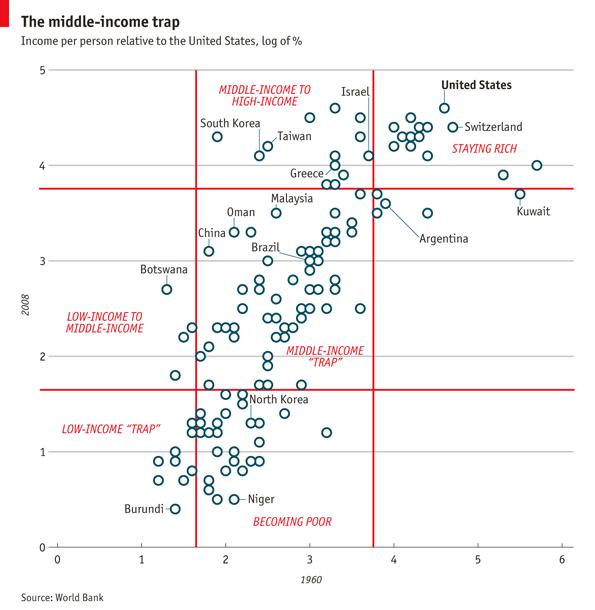 فخ بلدان الدخل المتوسط